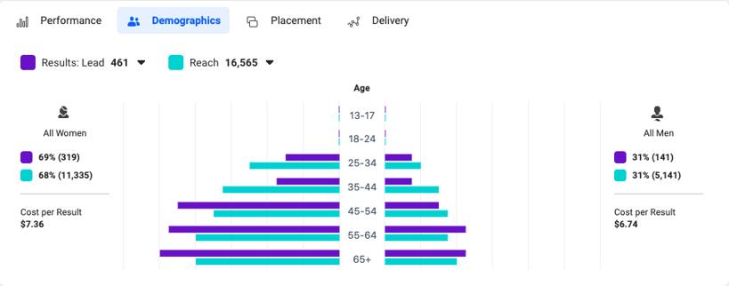 FBAds_Analyze_Demographics