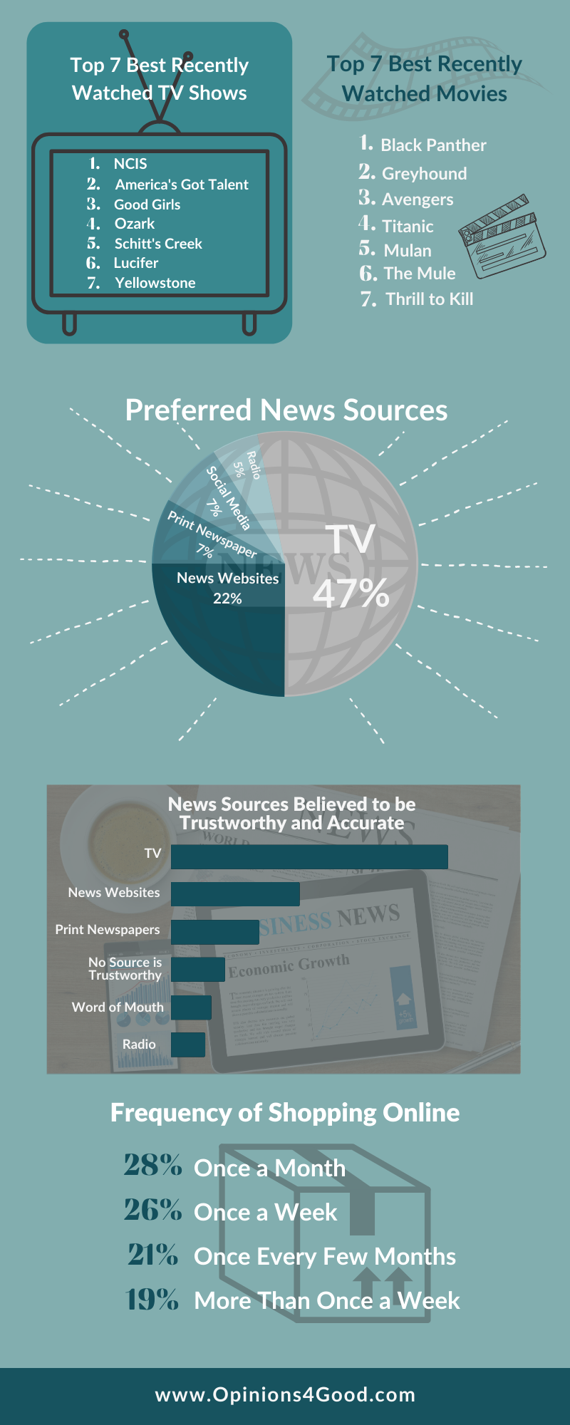 Media_Consumption_Infographic_page2