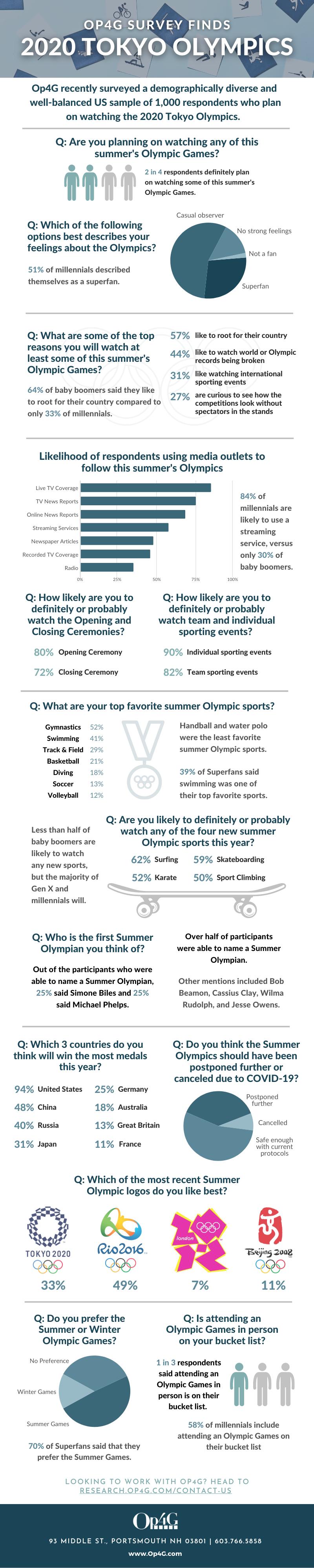 Op4G 2020 Olympics Survey (Infographic)