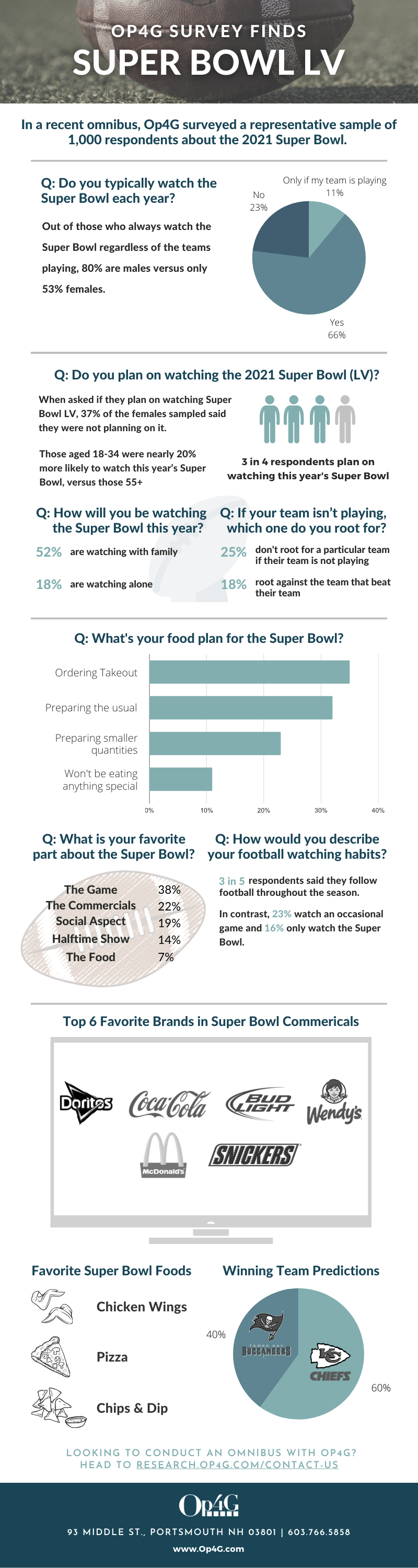 Op4G Super Bowl LV Study (Infographic)