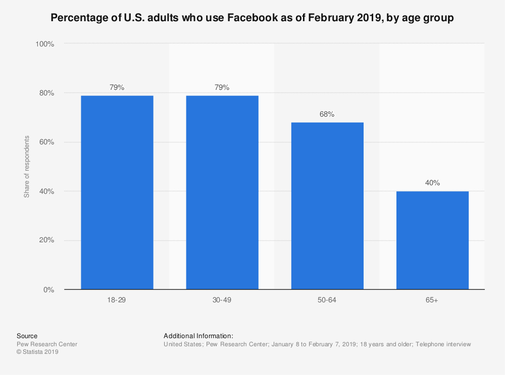 statistic_id246221_facebook-usage-reach-in-the-united-states-2019-by-age-group